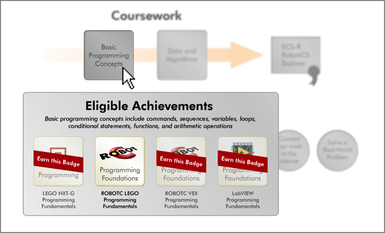 Eligible Achievements